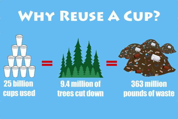 Infographic: Why Reuse A Cup?