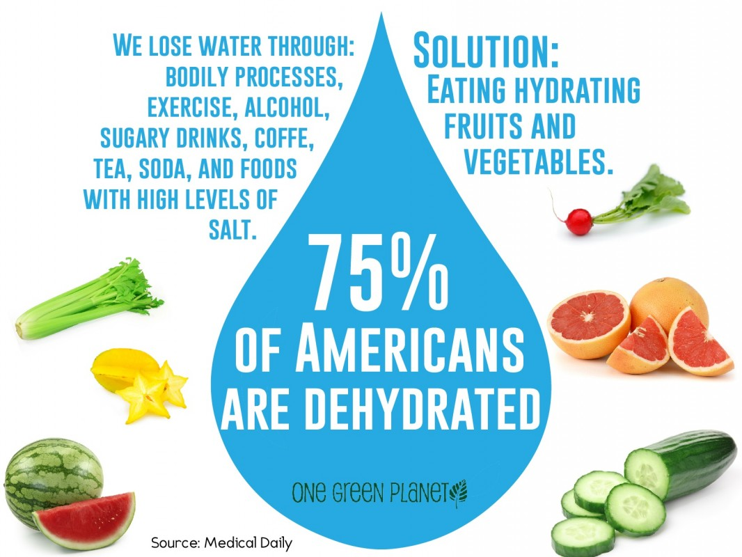 75 Percent of Americans are Dehydrated -  Eating These Fruits and Veggies Can Change That!