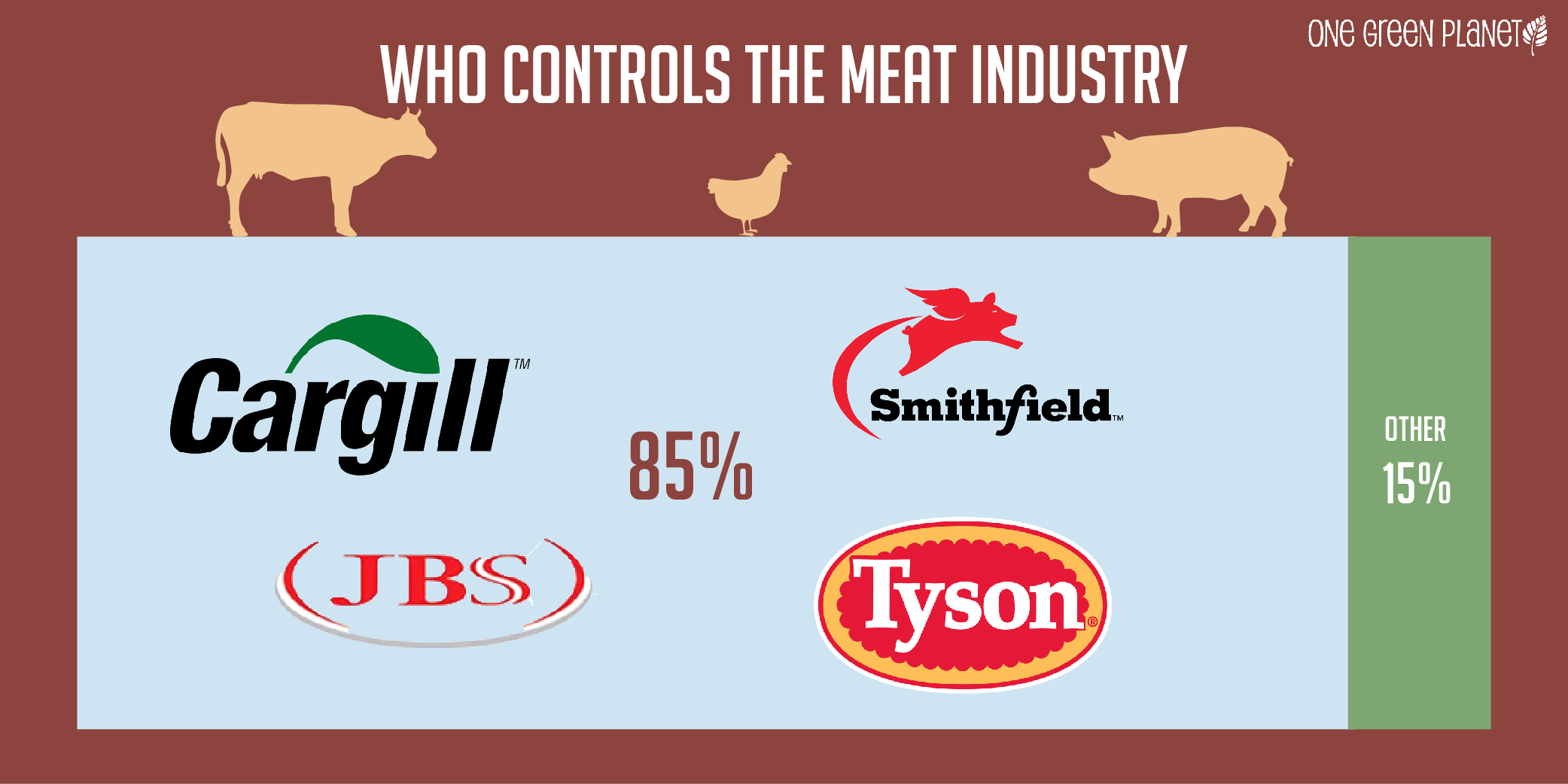 Old MacDonald's Factory Farm: A Look Into Who's Behind the World of Big Ag