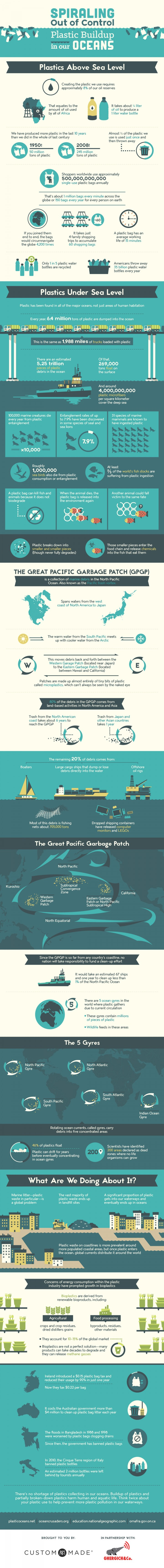 The Shocking Ways Plastic is Polluting Our Oceans (INFOGRAPHIC)