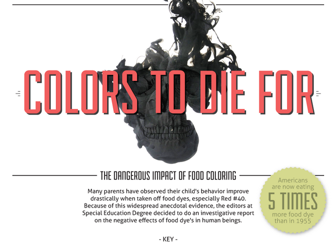 The Dangerous Impact of Food Coloring (INFOGRAPHIC)