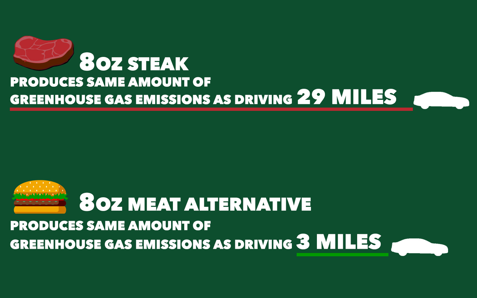 Proof Meat Alternatives Are Better: Producing Beef Creates 90 Percent More Greenhouse Gas Emissions