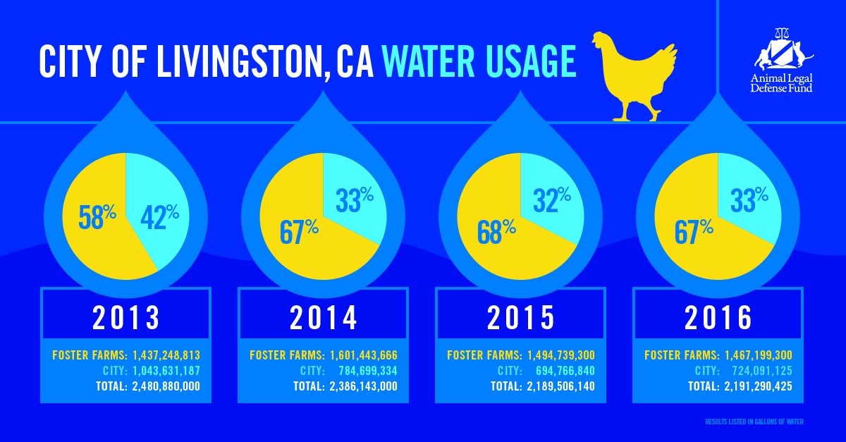 ALD-193-ALDF-Livingston-Water-Usage-Chart-FINAL (1)