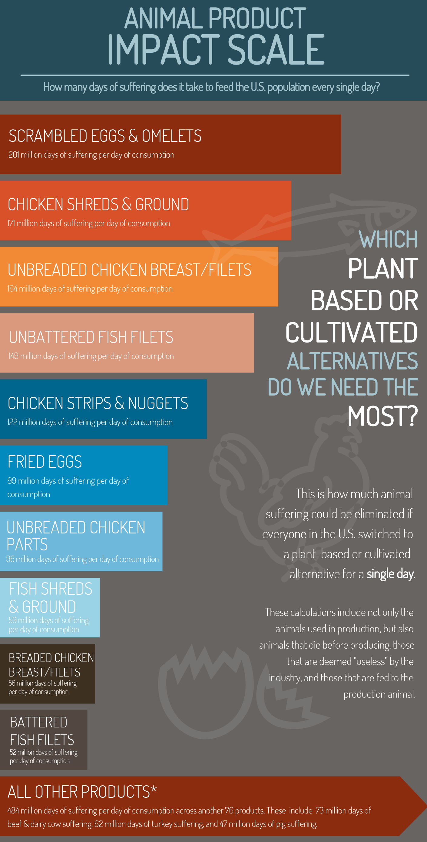 This scale lists the top 10 products that cause the most days of animal suffering to feed the U.S. population every day. They include scrambled eggs & omelets (201 million days of suffering per day of consumption), chicken shreds & ground (171 million days of suffering), unbreaded chicken breasts/filets (164 million days of suffering), unbattered fish filets (149 million days of suffering), chicken strips & nuggets (122 million days of suffering), fried eggs (99 million days of suffering), unbreaded chicken parts (96 million days of suffering), fish shreds & ground (59 million days of suffering), breaded chicken breasts/filets (56 million days of suffering), and battered fish filets (52 million days of suffering).