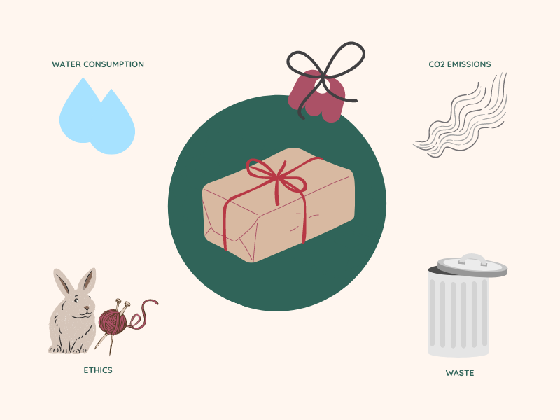 impact of christmas gifts - water consumption, co2 emissions, ethics, waste